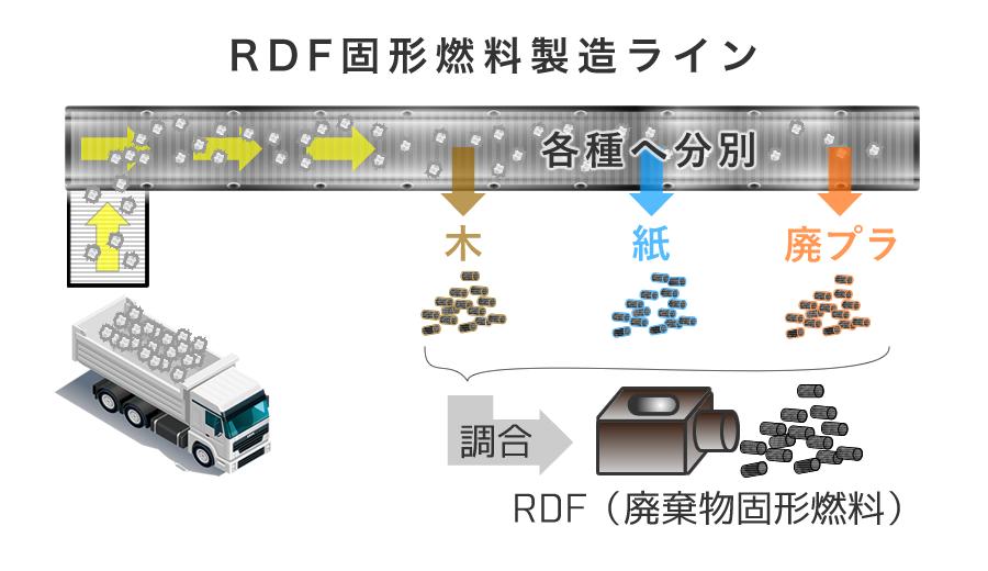 RDF固形燃料製造ライン